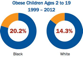 Research on childhood obesity and diabetes